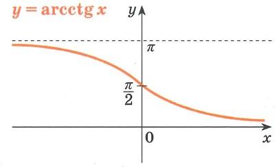 Обратные тригонометрические функции arcctg график