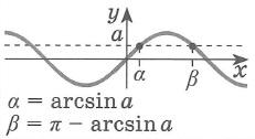 Простейшие тригонометрические уравнения решения sin x = a