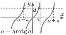 Простейшие тригонометрические уравнения решения tg x = a