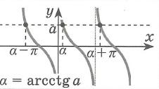 Простейшие тригонометрические уравнения решения ctg x = a