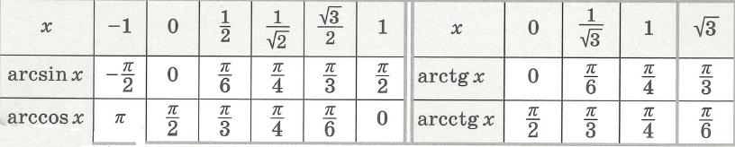 Примеры значений обратных тригонометрических функций arcsix, arccos, arctg, arcctg