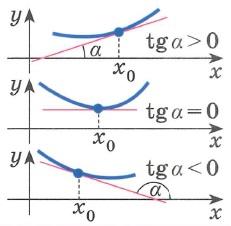 Производная функции. Геометрический смысл производной Производная функции f  (x) в точке xo равна угловому коэффициенту (тангенсу угла наклона) касательной  к графику функции y = f  (x)  в точке M0(x0,y0), то есть:      f ' (x0) = k, где k = tg α  Уравнение касательной к кривой y = f (x) в точке x0 имеет вид:      y = f ' (x)(x-x0) + f(x0)