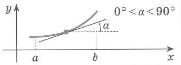Производная функции. Достаточное условие монотонности функции. Если в каждой точке  интервала (a;b)      f ' (x) > 0;  то функция f (x) возрастает на этом интервале