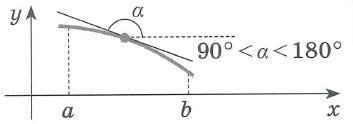 Производная функции. Достаточное условие монотонности функции. Если в каждой точке  интервала (a;b)      f ' (x) < 0;  то функция f (x) убывает на этом интервале