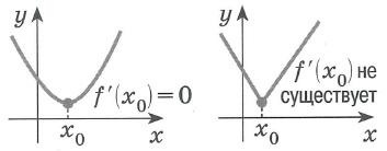 Производная функции. Необходимое условие экстремума. Если  x0 - точка экстремума некоторой функции f (x), то эта точка является критической точкой данной функции, т.е. в данной точке производная либо  равна нулю, любо не существет.