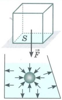 Гидромеханика и аэромеханика.   Давление, гидростатическое давление