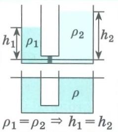 Гидромеханика и аэромеханика. Сообщающиеся сосуды, закон сообщающихся сосудов