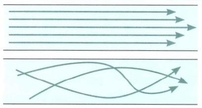 Гидромеханика и аэромеханика. Течение жидкости. Ламинарное течение (сверху), турбулентное течение (снизу)