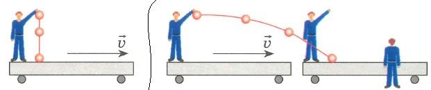 Принцип относительности Галилея. Все механические процессы протекают одинаково во всех инерциальных системах отсчета