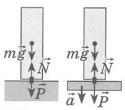 Сила реакции опоры, вес, схемы, формулы