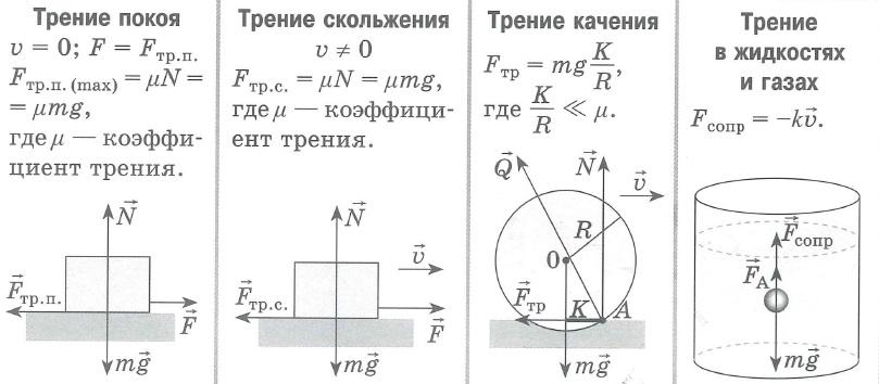 Трение покоя, Трение скольжения, Трение качения, Трение в жидкостях и газах - формулы, схемы