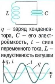 Колебательный контур - катушка / конденсатор