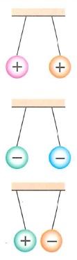 Основные понятия электростатики:  электрический заряд, элементарный заряд, электрическое поле, проводник, диэлектрик