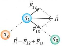 Принцип суперпозиции для электрических зарядов