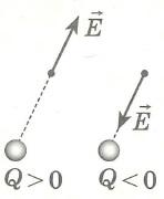 Напряженность электрического поля, напряженность поля точечного заряда