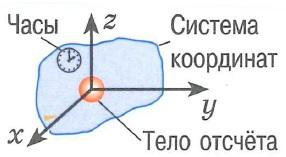 Система отсчета: совокупность тела отсчета (относительно которых рассматривается движение), связанных с ним системы координат и способа измерения времени