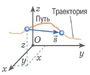 Траектория, перемещение, путь - определение, схема