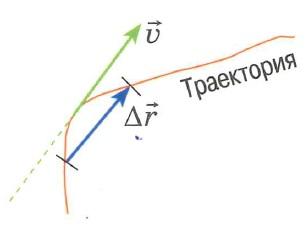 Мгновенная скорость - определение, схема