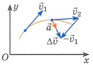 Ускорение - определение, схема, пояснения