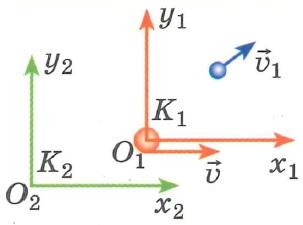 Закон сложения скоростей при переходе из одной системы отсчета в другую
