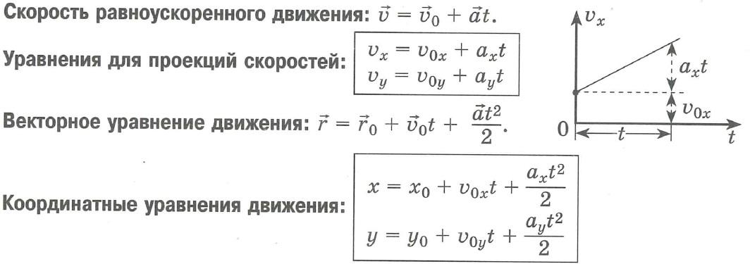 Скорость равноускоренного движения, Уравнение для проекции скоростей равноускоренного движения, Векторное уравнение равноускоренного движения, Координатные уравнения равноускоренного движения