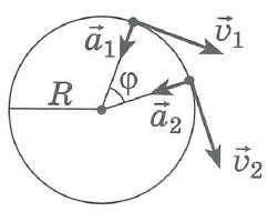 Равномерное движение по окружности, определения, формулы, схема