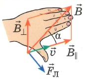 Сила Лоренца, правило левой руки