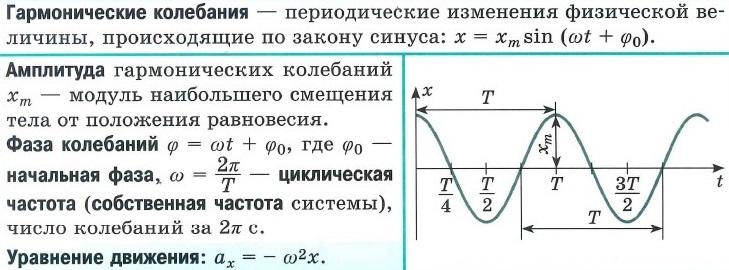 Гармонические колебания: определение, амплитуда, фаза, начальная фаза, циклическая=собственная частота, уравнение движения