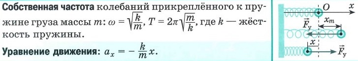 Упругие колебания, определения, уравнение движения. Собственная частота грузика на пружине. Собственная частота пружины.