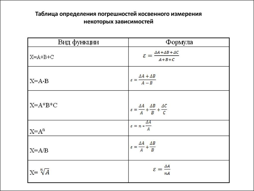 Таблица определения погрешностей косвенных измерений суммы, произведения, степенной функции, частного, корня