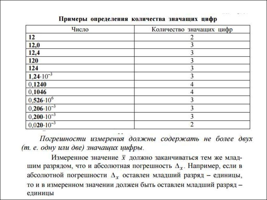 Примеры определения количества значащих цифр.