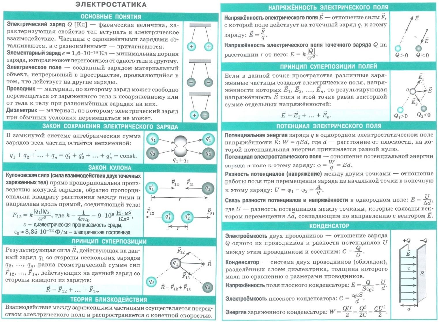 Электростатика. Основные понятия. Электрический заряд. Закон сохранения электрического заряда. Закон Кулона. Принцип суперпозиции. Теория близкодействия. Потенциал электрического поля. Конденсатор