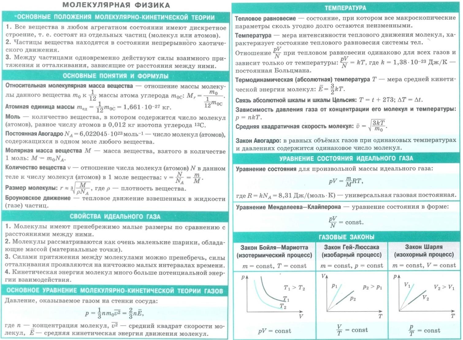 Молекулярная физика. Основные положения МКТ. Основные понятия и формулы. Свойства идеального газа. Основное уравнение МКТ. Температура. Уравнение состояния идеального газа. Уравнение Менделеева-Клайперона. Газовые законы - изотерма, изобара, изохора