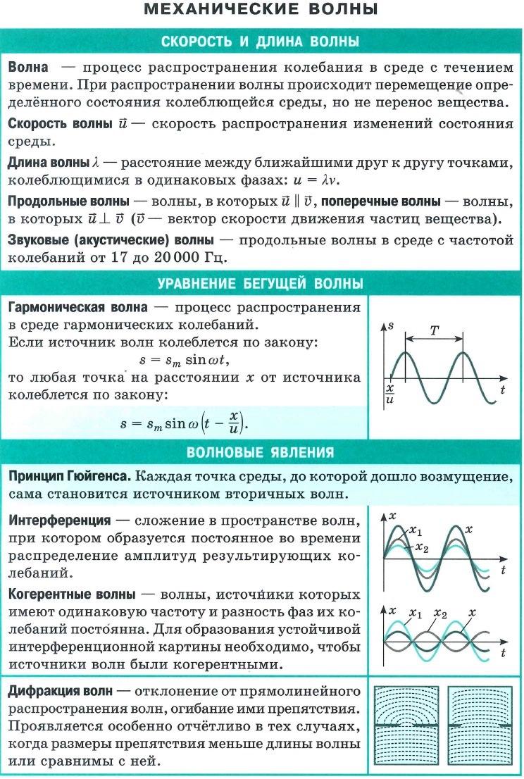 Механические волны. Скорость и длина волны. Уравнение бегущей волны. Волновые явления (дифракция. интерференция...)