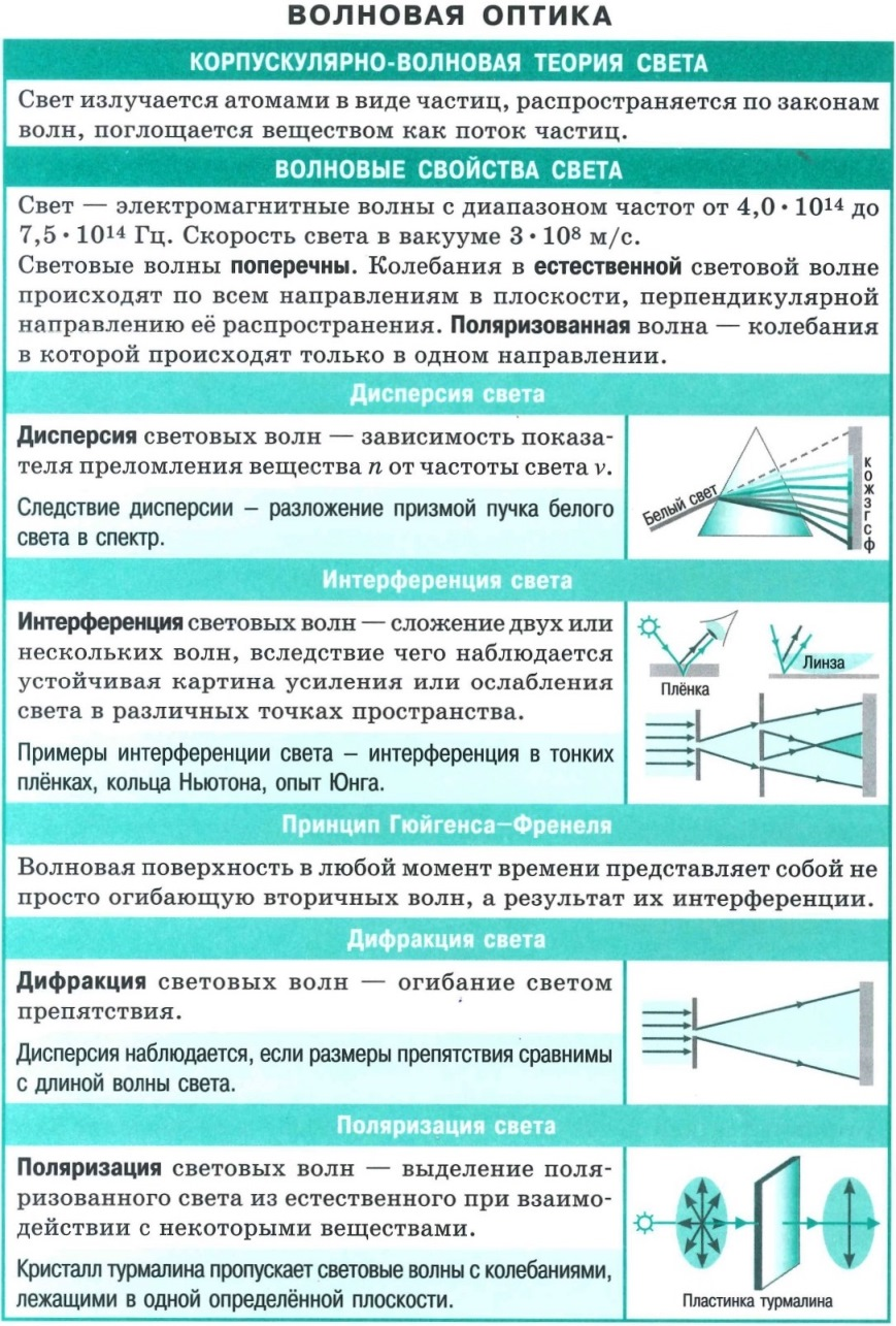 Волновая оптика. Корпускулярно-волновая теория света. Волновые свойства света. Дисперсия света. Интерференция света. Принцип Гюйгенса-Френеля. Дифракция света. Поляризация света