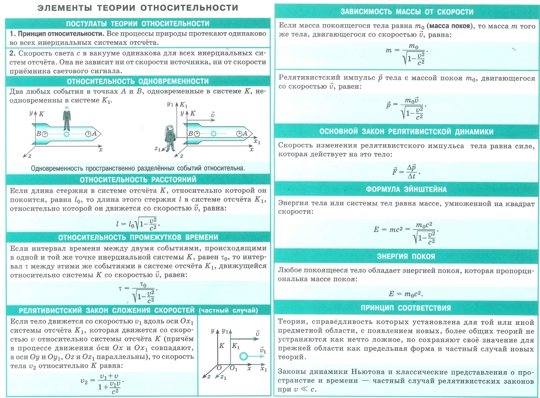 Элементы теории относительности. Постулаты теории относительности. Относительность одновременности, расстояний, промежутков времени. Релятивистский закон сложения скоростей. Зависимость массы от скорости. Основной закон релятивистский динамики. Формула Эйнштейна. Энергия покоя. Принцип соответствия