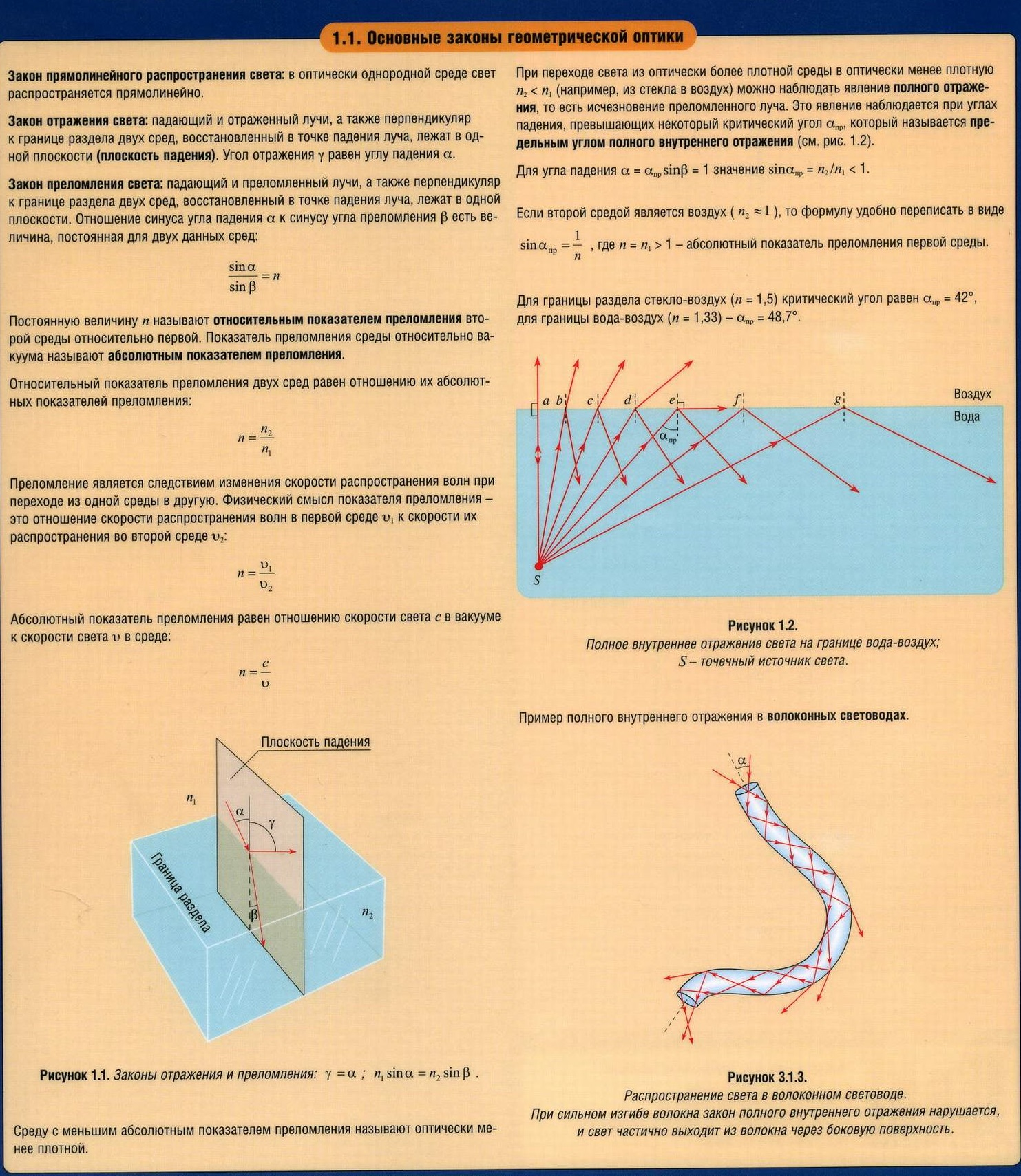 Оптика. Основные законы геометрической оптики. Преломление и отражение света. Предельный угол. Коэффициенты.