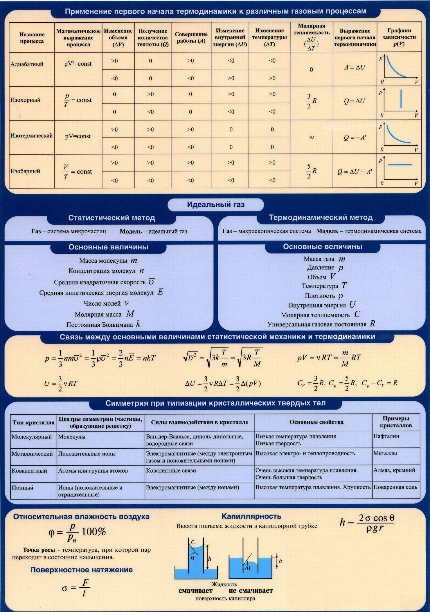 Применение первого начала термодинамики к различным газовым процессам. Идеальный газ. Связь между основными величинами статистической механики и термодинамики. Симметрия при кристаллизации. Относительная влажность. Поверхностное натяжение. Капиллярность.