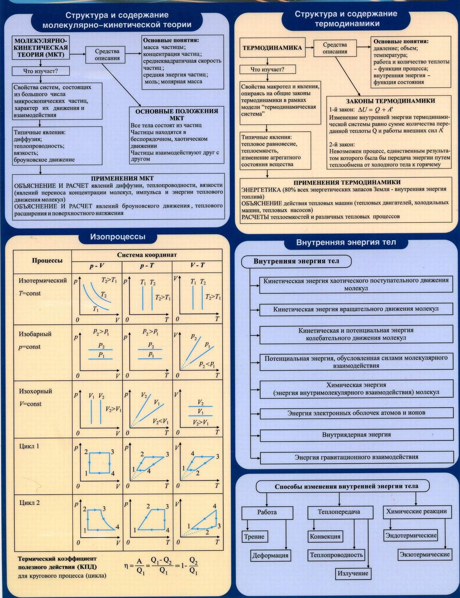 МКТ. Структура и содержание термодинамики. Изопроцессы. Внутренняя энергия тел. Изотерма, изобара, изохора, тепловые циклы.
