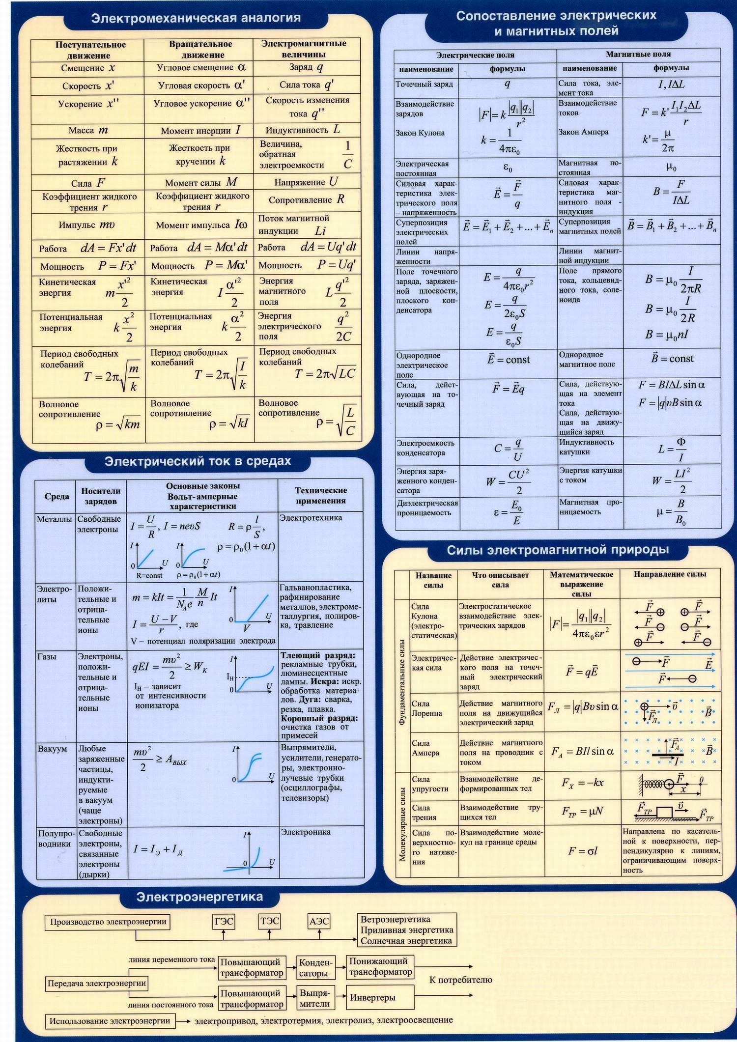 Электричество. Магнетизм. Электромеханические аналогии. Сопоставление электрических и магнитных полей. Силы электромагнитной природы. Электрический ток в средах. Электроэнергетика.