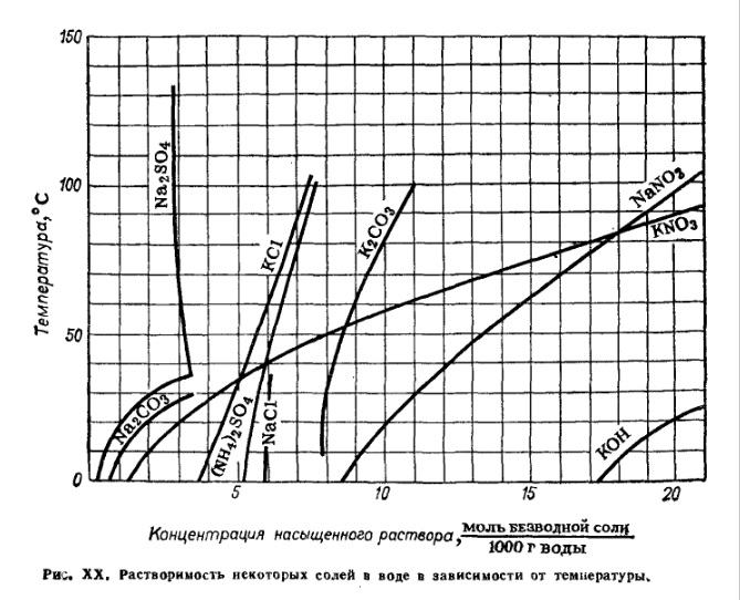 Растворимость как концентрация насыщенного раствора (молярная)солей Na2SO4, Na2CO3, KCl, NaCl, (NH4)2SO4, K2CO3, NaNO3, KNO3 и щелочи KOH в зависимости от температуры 0-150°C - диаграмма