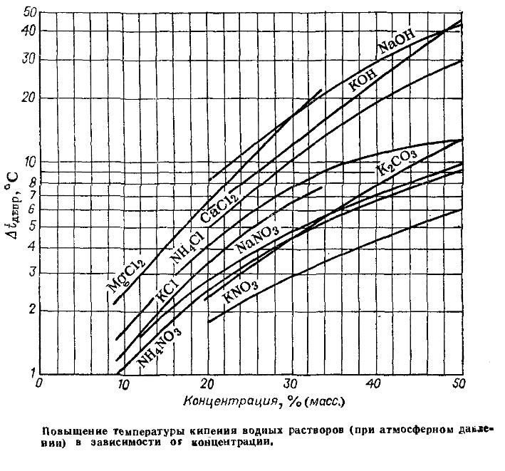 Температуры кипения водных растворов солей KCl,  MgCl2, NaNO3, CaCl2, (NH4)2SO4, NH4NO3, NH4Cl, K2CO3, KNO3, NaNO3, KNO3 при атмосферном давлении в зависимости от концентрации раствора (массовой) и щелочей KOH, NaOH - диаграмма