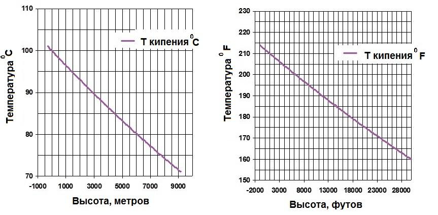 Температура кипения воды в зависимости от высоты над уровнем моря.Таблица от -305 до 9144 м, в °C и °F