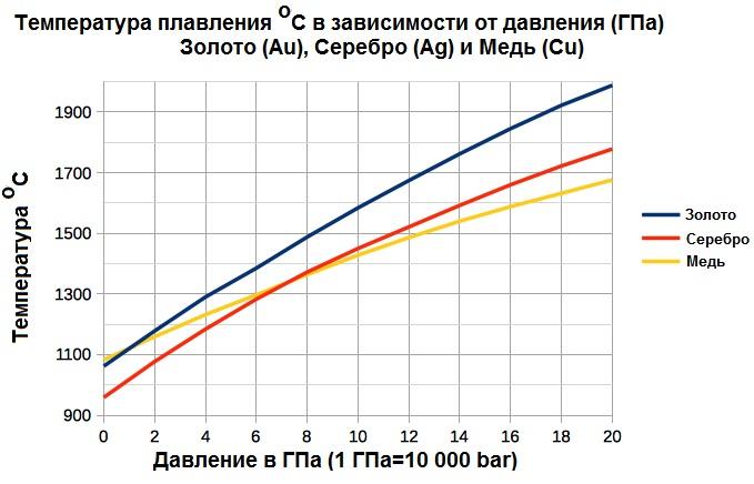 Температура плавления Золота (Au), Серебра (Ag) и Меди (Cu) C в зависимости от давления 0-20 ГПа