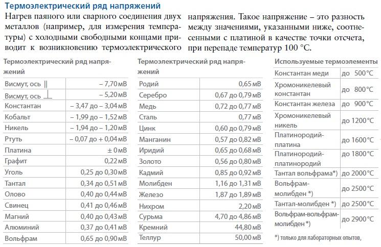 Термоэлектрический ряд напряжений в мВ относительно платины при перепаде температур в 100°С. Висмут, Константан, Кобальт, Никель, Ртуть, Платина, Графит, Уголь, Тантал, Олово, Свинец, Магний, Алюминий, Вольфрам, Родий, Серебро, Медь, Сталь, Цинк, Манаганин, Иридий, Золото, Кадмий, Молибден, Железо, Нихром, Сурьма, Кремний, Теллур. Температурные пределы применимости различных комбинаций термопар.