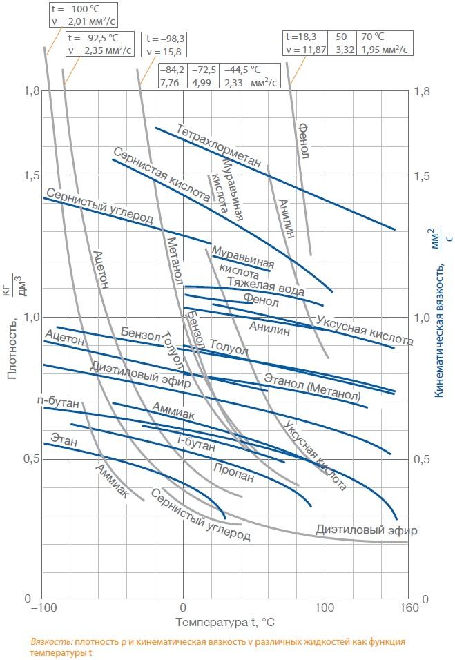 Кинематическая вязкость в сантиСтоксах (cSt) = мм2 и плотность различных жидкостей при температурах -100-160 °C. Тетрахлорметан (четырёххлористый углерод, фреон-10, хладон-10) CCl4 , сернистая кислота (H2SO3), сернистый углерод (Сероуглерод CS2), муравьиная кислота (метановая кислота HCOOH), тяжелая вода D2O, фенол (гидроксибензол, карболовая кислота C6H5OH), уксусная кислота ( этановая кислота CH3COOH), анилин (аминобензол, фениламин, C6H5NH2), ацетон (диметилкетон, пропанон-2, C3H6O, этанол (этиловый спирт, метилкарбинол, винный спирт, алкоголь,«спирт», C2H5OH), метанол (метиловый спирт, древесный спирт, карбинол, метилгидрат, гидроксид метила, CH3OH), диэтиловый эфир (этиловый эфир, серный эфир, этоксиэтан, C4H10O), аммиак (нитрид водорода, NH3), n-бутан, i-бутан ( оба C4H10), пропан (C3H8), этан (C2H6)