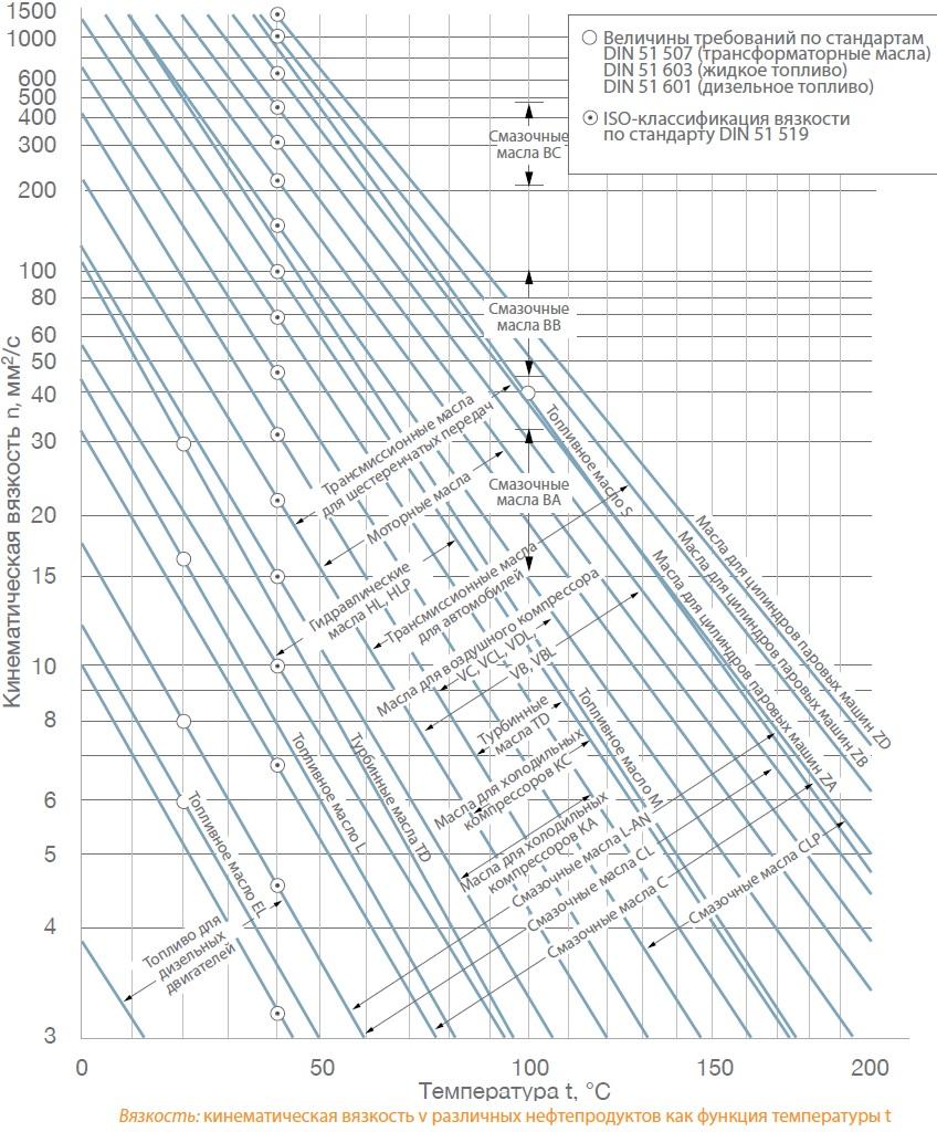 Кинематическая вязкость в сантиСтоксах (cSt) = мм2 различных масел и нефтепродуктов при температурах 0-200 °C. Дизельное топливо, топливные масла, смазочные масла, масла для холодильных компрессоров, моторные масла, трансмиссионные масла, масла для воздушных компрессоров, масла для паровых машин. Данные по DIN 51507 (трансформаторные масла), DIN 51603 (жидкие топлива), DIN51601 (дизелное топливо), ISO-вязкость по стандарту DIN51519