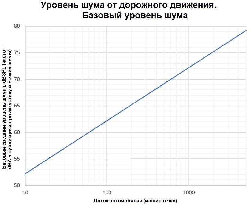 График 1: Базовый средний уровень шума в dBSPL (часто = dBA в публикциях про аккустику и всякие шумы) - пояснение в зависимости от потока автомобилей (машин в час):