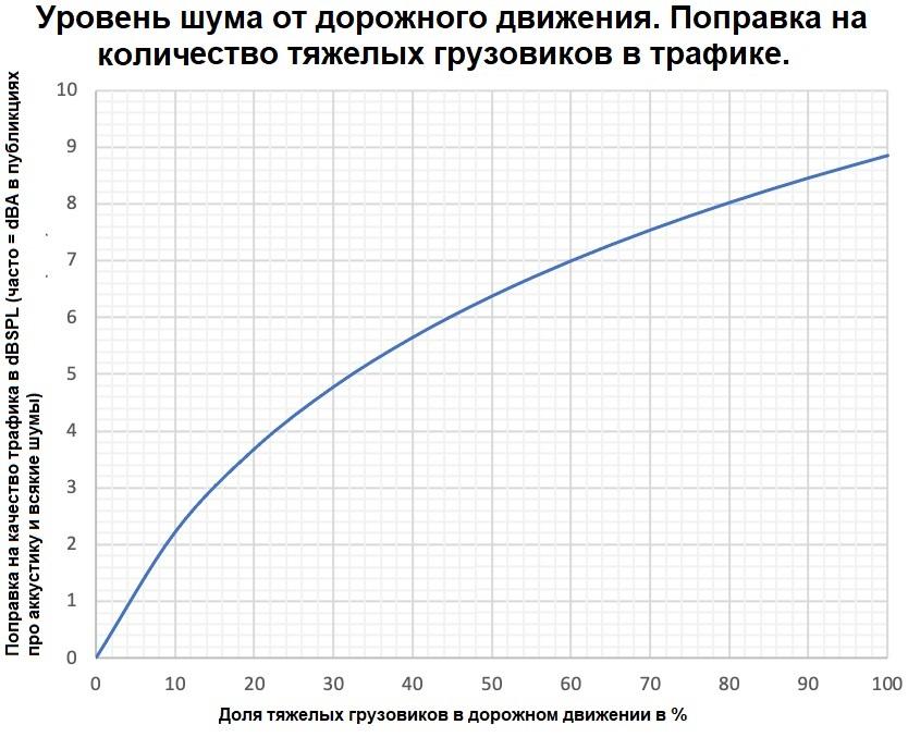 График 2: Поправка на качество трафика в dBSPL. Доля тяжелых грузовиков в дорожном движении в %