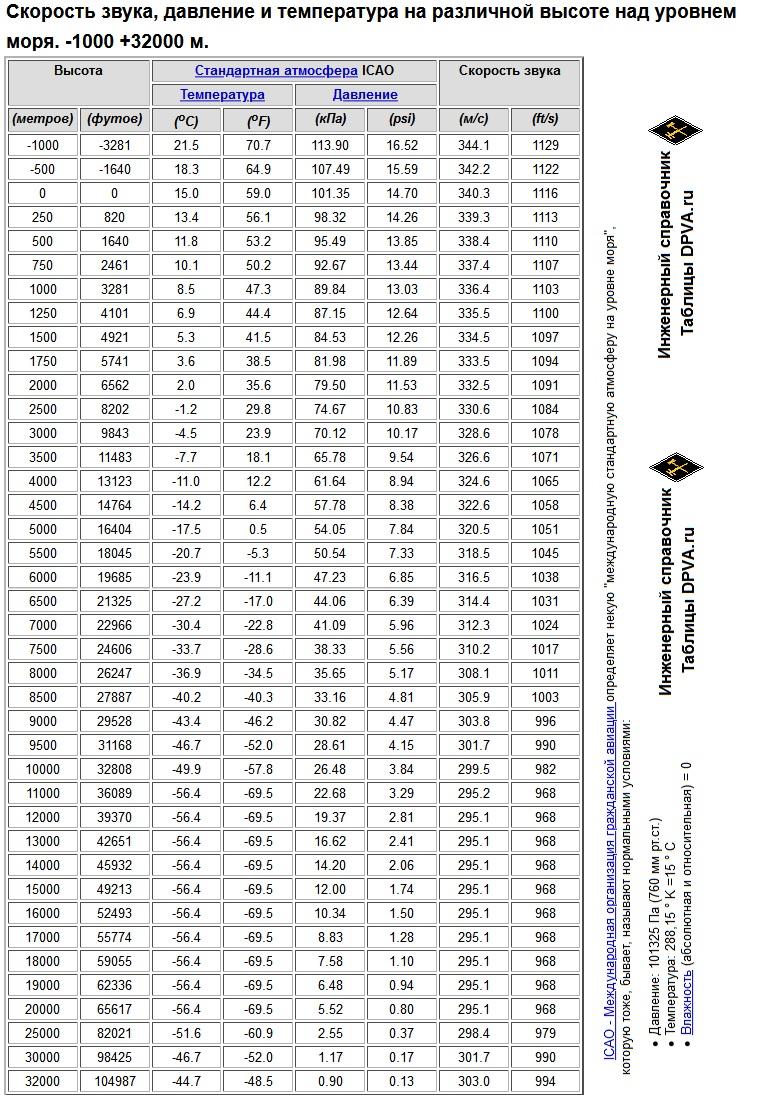 Скорость звука, давление и температура на различной высоте над уровнем моря. -1000 +32000 м.